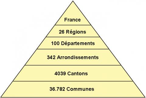 OESO over Frankrijk: hef de departementen op