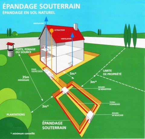 Afvalwaterverwijdering Franse woningen